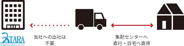 軽貨物運送事業で独立するなら今